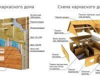 plyusy-pri-vozvedenii-karkasnyh-domov3
